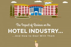 Online Hotel Reputation Management Infographic