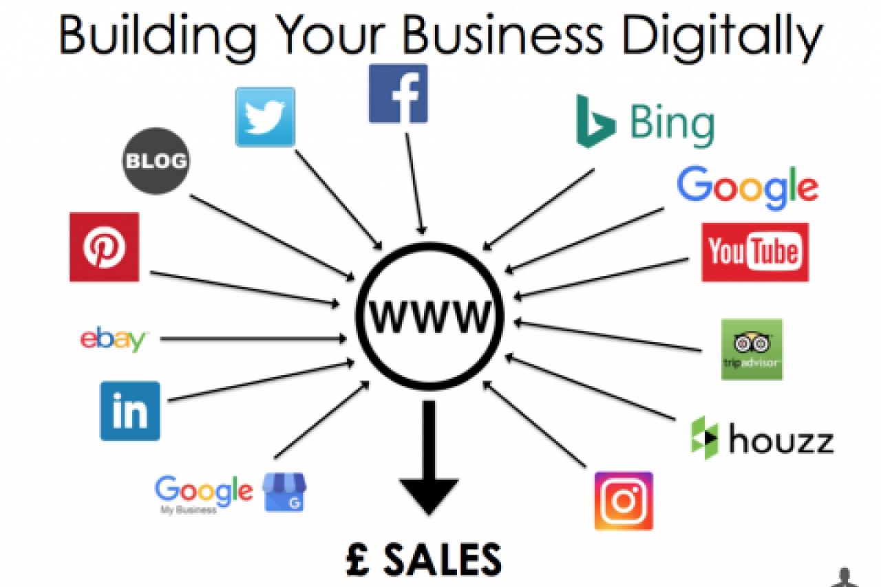 Digital marketing Workshop Totnes